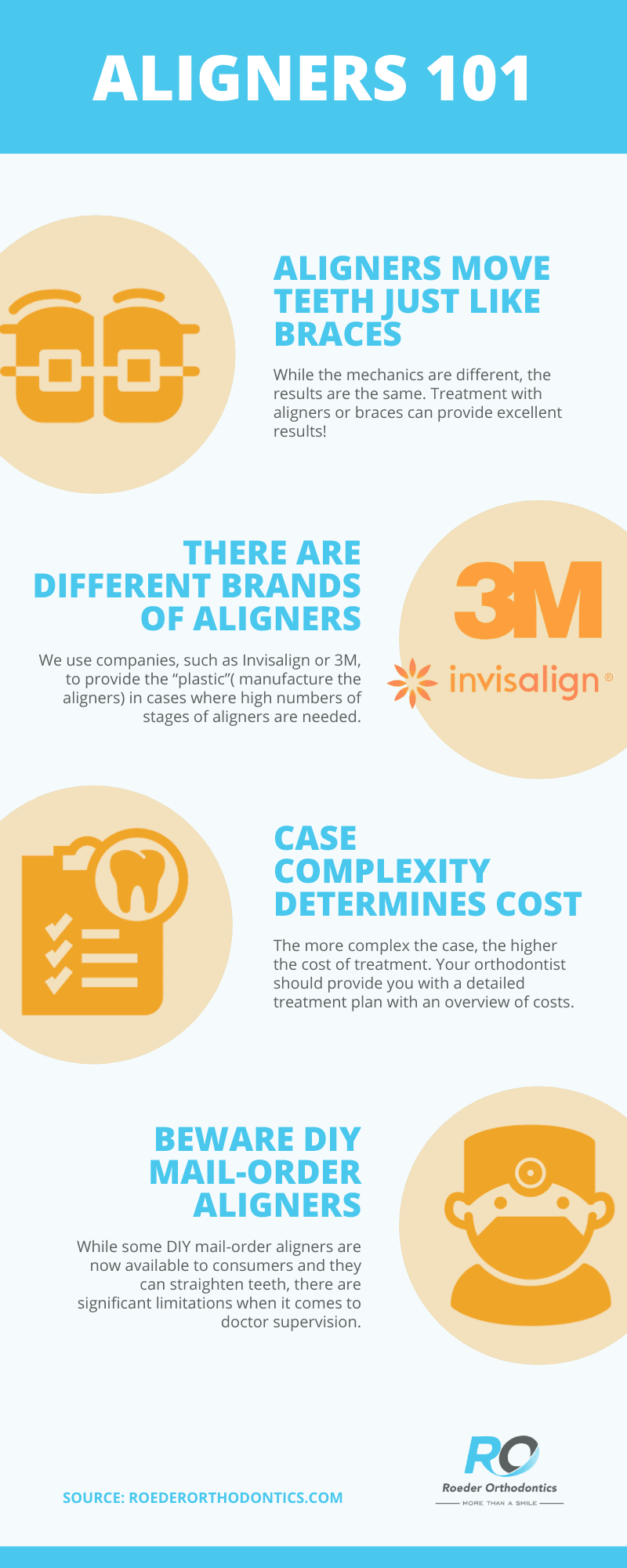 Invisalign Asheville - infographic outlining information about clear aligner like Invisalign